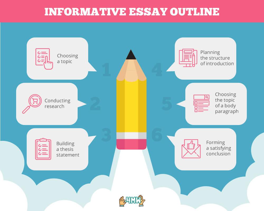 Informative essay outline