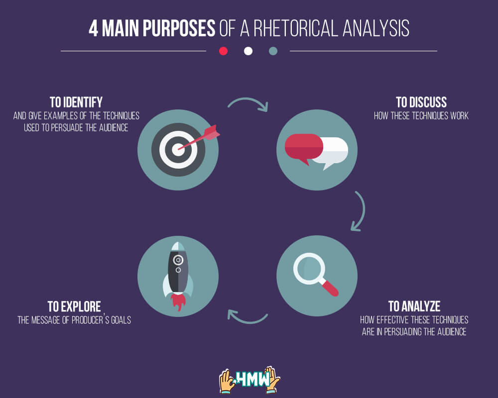 main purposes of a rhetorical analysis