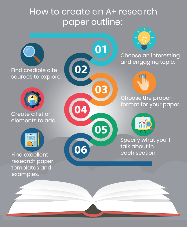 How to write a research paper outline