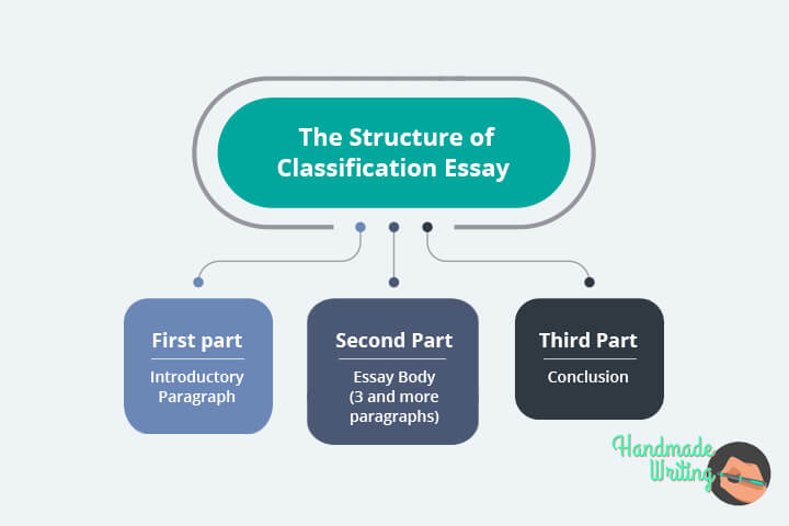 Classification Essay Structure