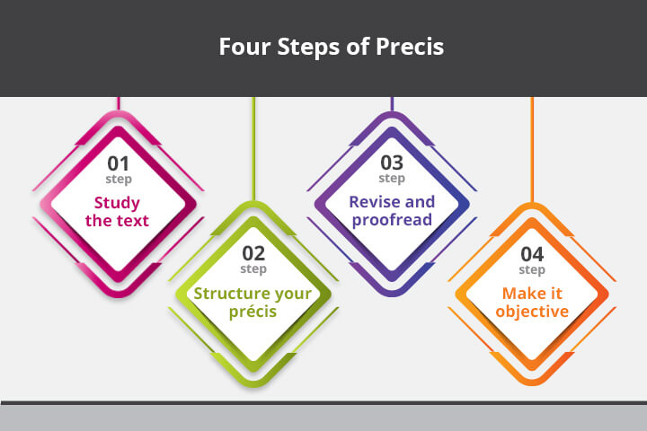 Four Steps of Precis