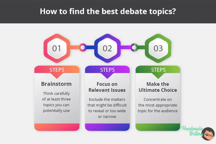 Choosing the best debate topics
