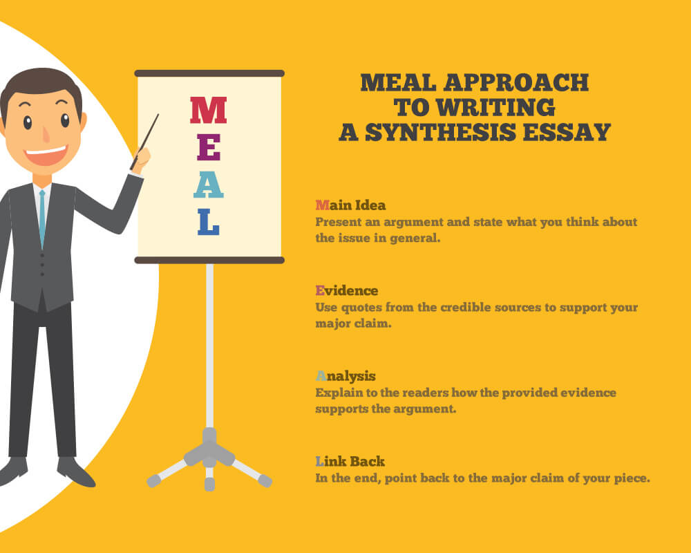 MEAL approach to writing a synthesis essay