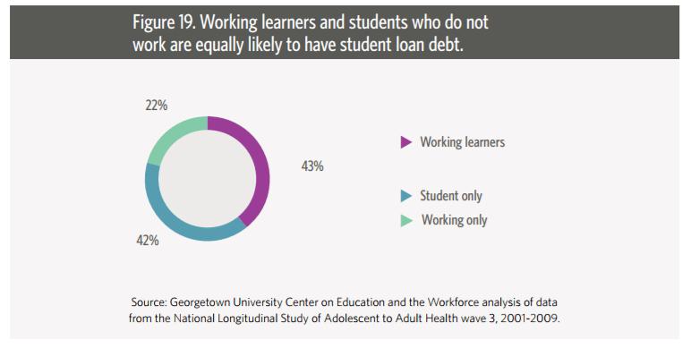 working learners loans statistics