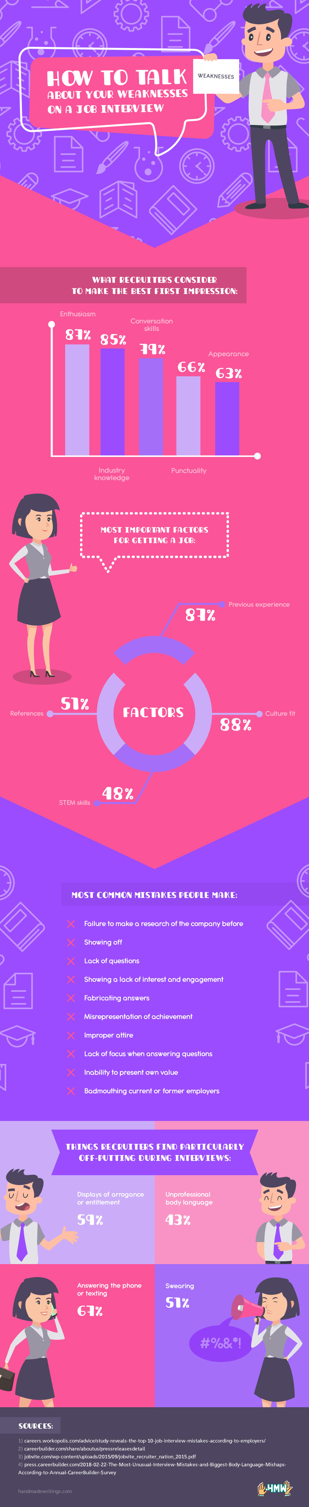 how to talk about your weaknesses on a job interview infographic