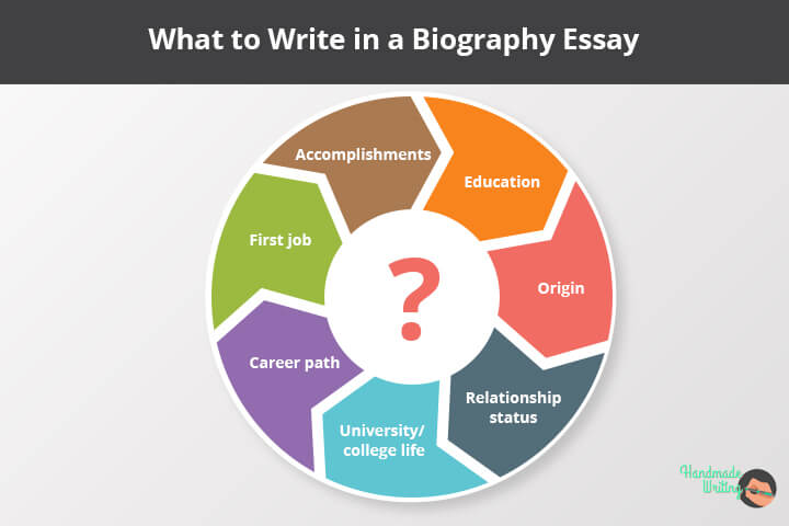 What to write in a Biography essay