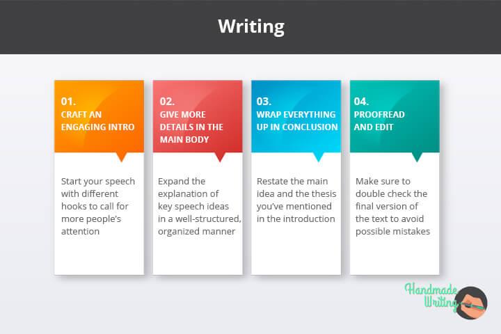 The Writing Process of Informative Speech
