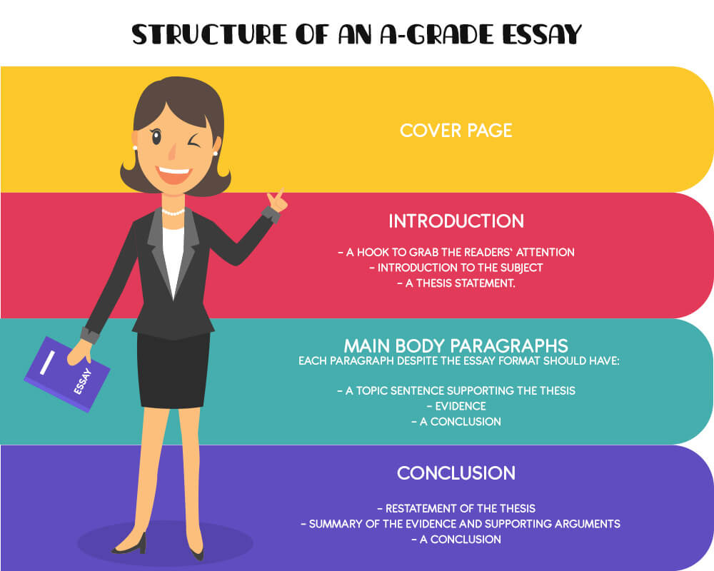 a-grade essay structure