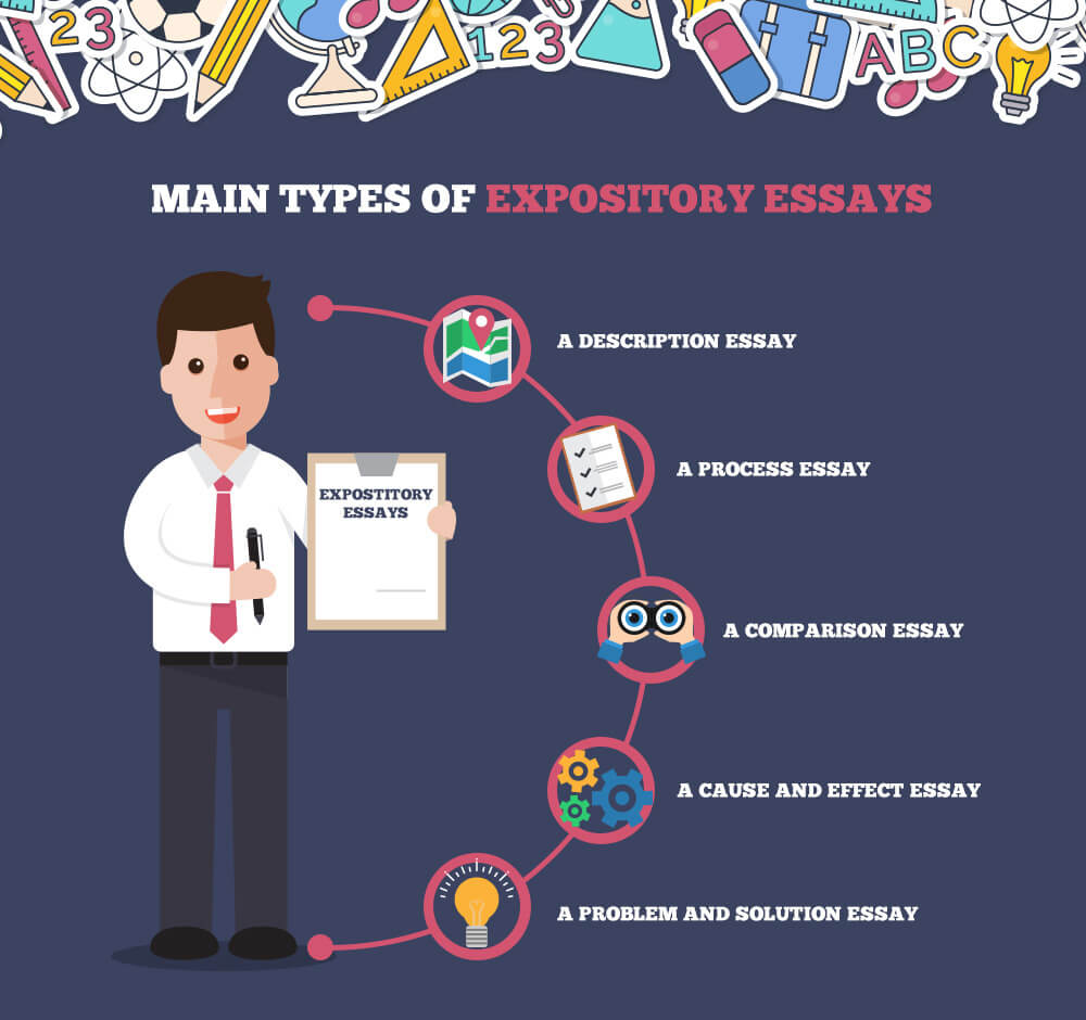 Main types of expository essays