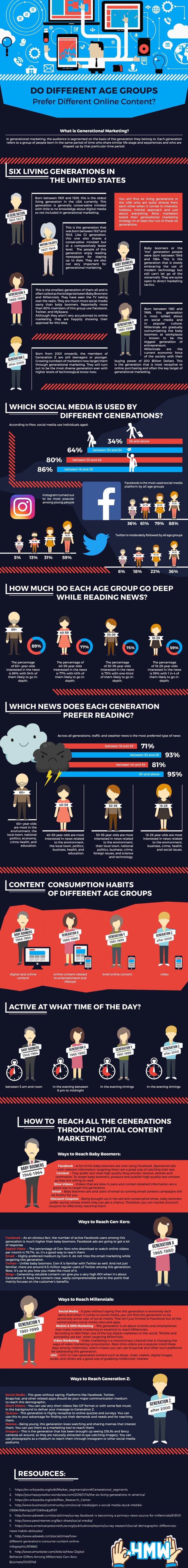 generational marketing infographic from HandMadeWriting