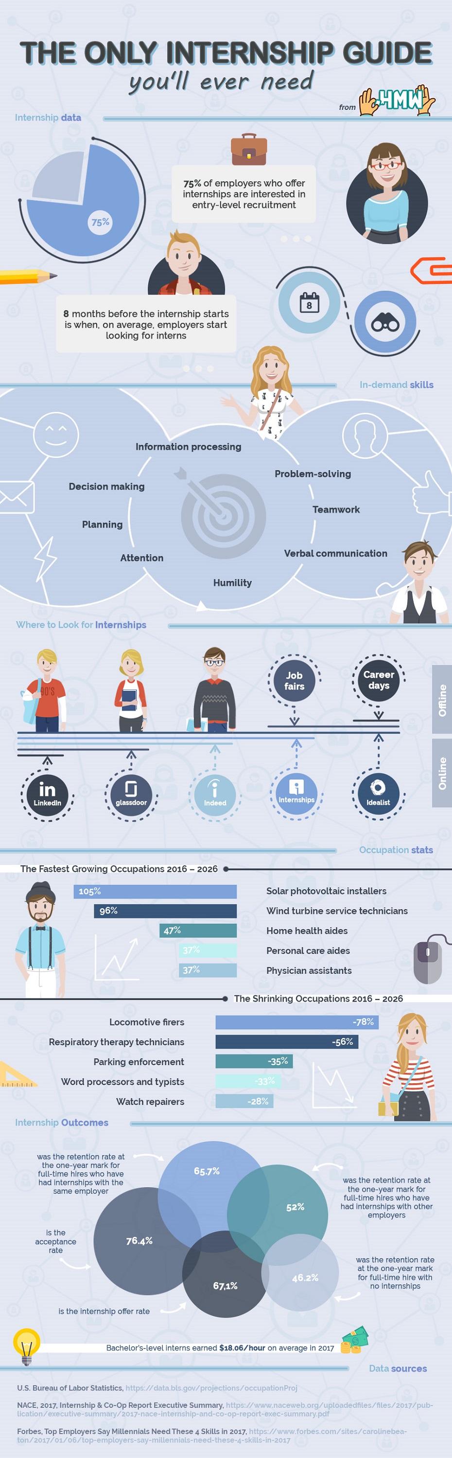 Internship Guide Infographic