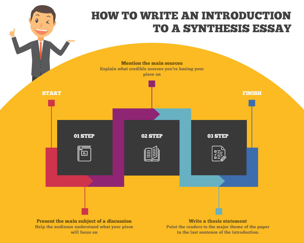 How to write an introduction to a synthesis essay