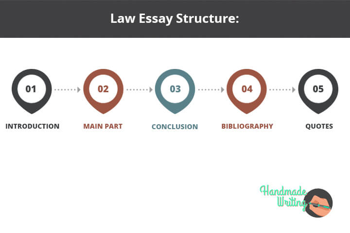 Structure of the Law Essay