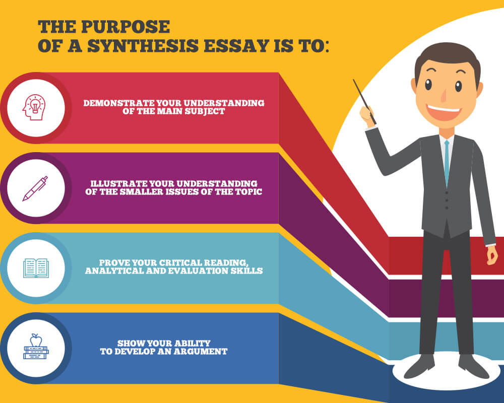 The purpose of a synthesis essay