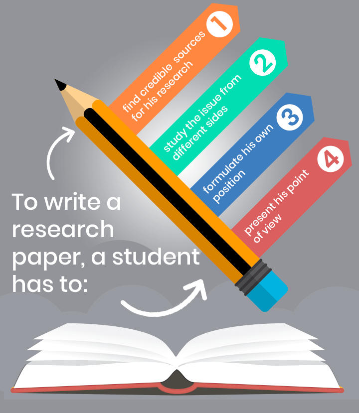 How to write a good research paper