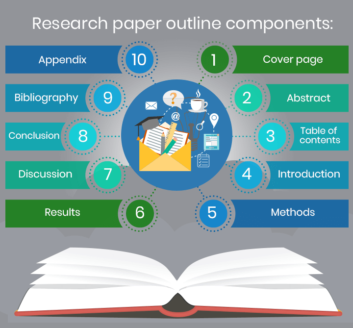 Research paper outline elements
