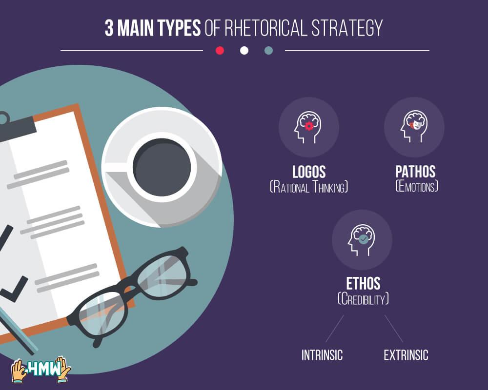 Main types of rhetorical strategy