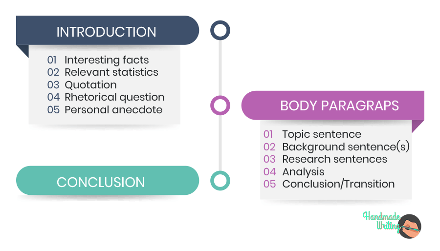Structure of an Illustration Essay