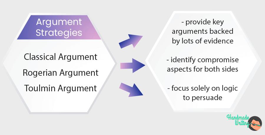 Argument Strategies