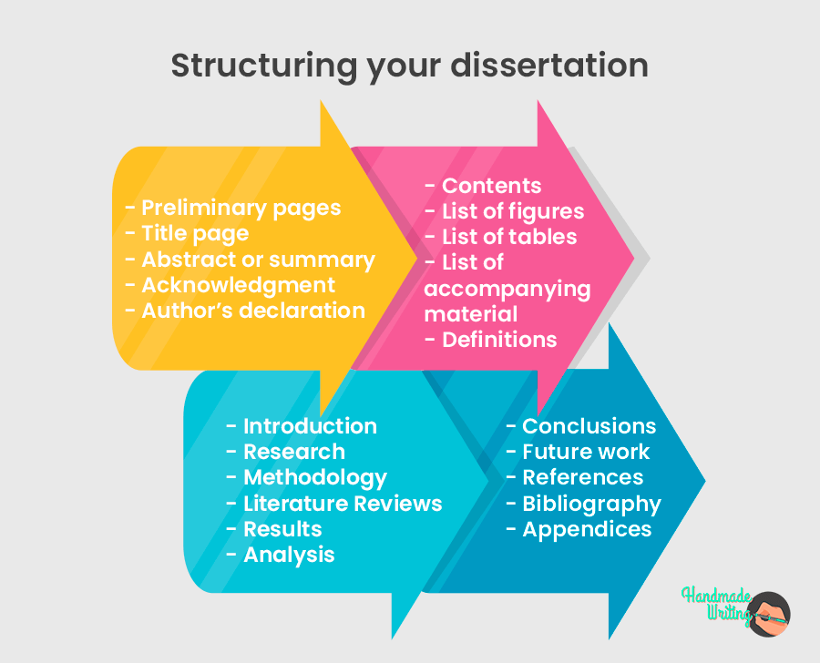 Structuring your dissertation