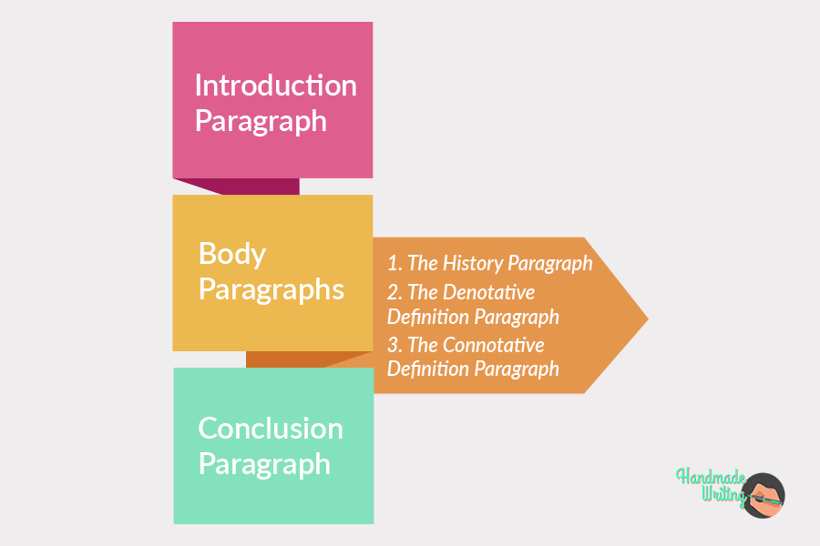 Outline of the definition essay