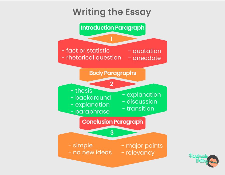 Writing the Essay