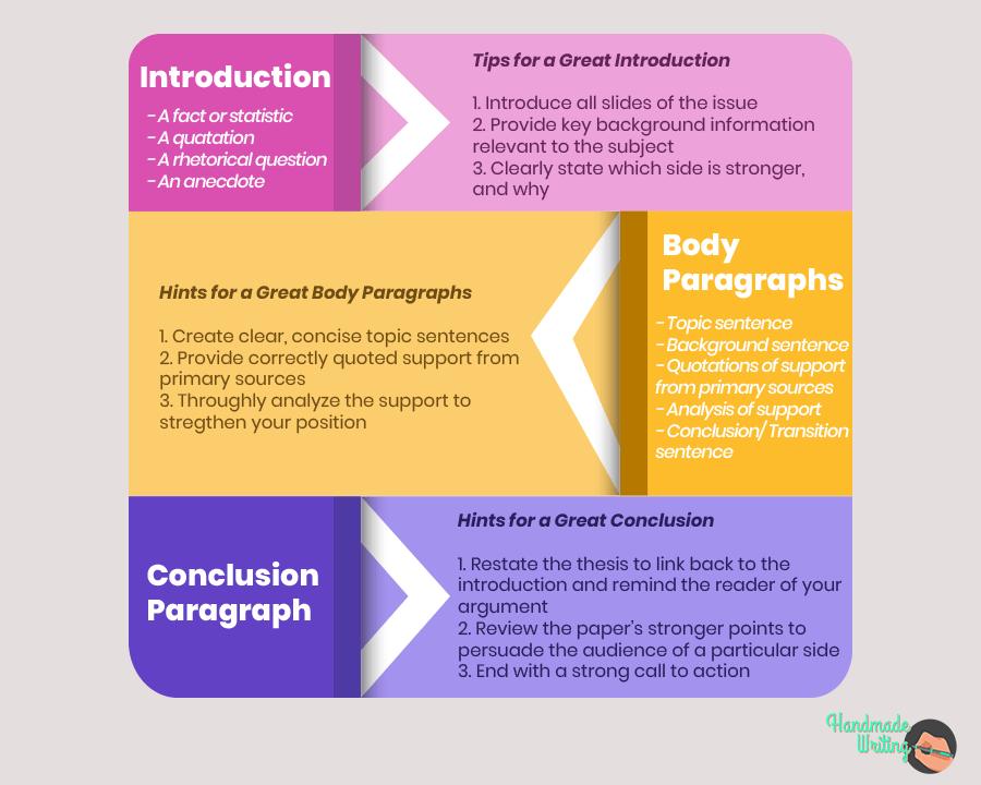 Guide for a Persuasive Essay Outline