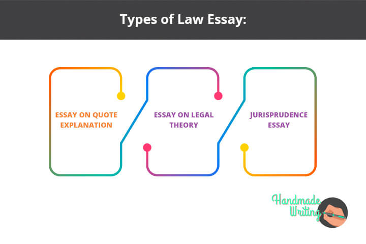 3 Types of Law Essay