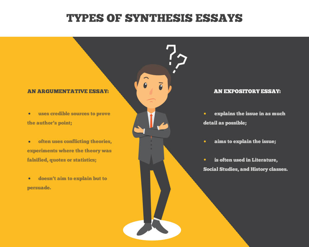 Types of synthesis essays